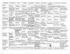 Difference Between Religions Chart Mrs Kirsch S World History Comparative Religions Chart