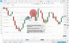 Cara Membaca Chart Forex Cara Membaca Candlestick Pada Perdagangan Forex 171 Platform