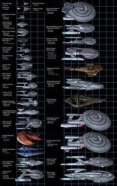 Online Ship Size Comparison Chart St O Size Comparison Charts