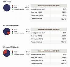 Vanguard Org Chart Value Of Vanguard S Allocation Chart Putting The Present