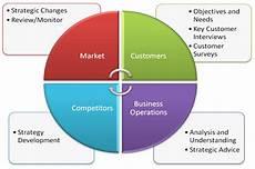 Company Research Key Indicators Of Market Research Benefit Qdfriends