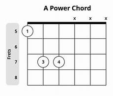 List Of Power Chords Everything You Need To Know About Power Chords Musician Tuts