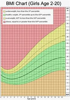 Body Mass Index Chart For Kids The Green Serviette Body Mass Index Calculate Yours