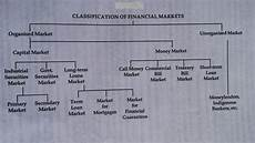 Dr Nilendra Lokhande Chart For Classification Of