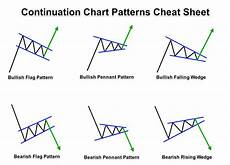 Trade Chart Patterns Like The Pros Forex Entry Hub 3 Best Chart Patterns For Intraday