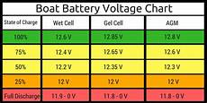 12v Agm Battery Voltage Chart How To Choose A Boat Battery 2020 Guide
