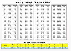 Mark Up Vs Margin Chart Markup Margin Tab