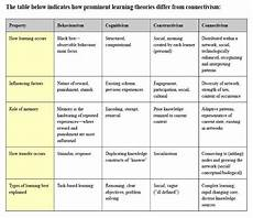 Learning Theories Comparison Chart Copy Of Learning Theories Lessons Tes Teach
