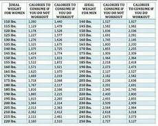 Calorie Diet Chart For Weight Loss A Weight And Calorie Consumption Chart For Men And Women