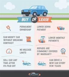 Car Loan Vs Lease Car Payment Calculator
