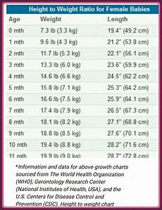 Average Baby Weight Charts What Are The Average Height And Weight For A Baby Girl