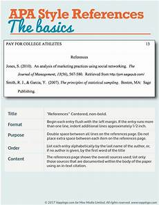 What Is Apa Formating Apa Formatting Guide For Essays And Dissertations Apa