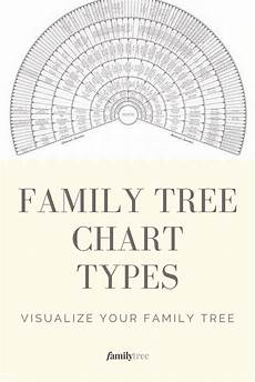 Different Types Of Family Tree Charts Family Tree Chart Types And Examples Includes A Free