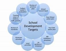School Development Plan Secondary School Development Plan 2018 2019 Crayke Primary School