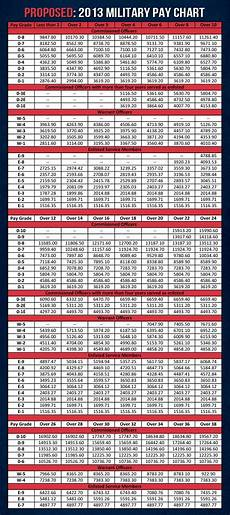 2014 Drill Pay Chart The 2013 Military Pay Chart That Includes The 1 7 Raise
