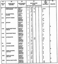 Mac Chart Army Section Ii Maintenance Allocation Chart Tm 9 6115 642