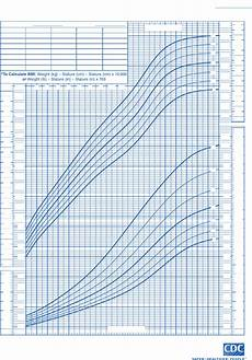 Baby Boy Growth Chart After Birth Download Baby Growth Chart Week By Week After Birth For