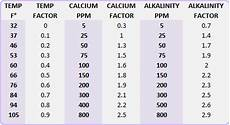 Langelier Saturation Index Chart Cloudy Pool Water Issues Ii Intheswim Pool Blog