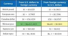 Pesos To Dollars Chart Math Amp You 1 4 Units Amp Conversions Page 43