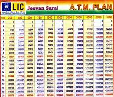 Lic Jeevan Saral Maturity Amount Chart Lic Jeevan Saral Plan No 165 Returns Unbounded