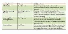 Educational Theorists And Their Theories Chart Learning Theories Comparison