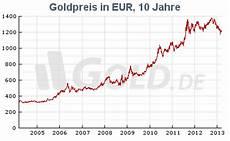 Gold Chart 10 Jahre Goldpreis Geld In Gold Anlegen Seite 25 Allmystery