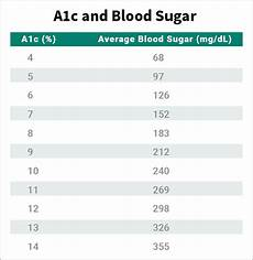 Show Me An A1c Chart Can You Show Me A Diabetes A1c Levels Chart Htq