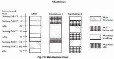 Multiple Activity Chart Industrial Engineering Charts Used For Controlling Production Industries