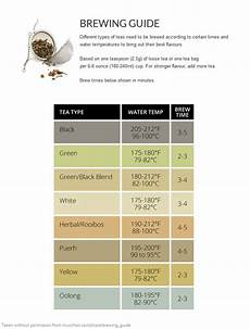 Tea Brewing Temperature Chart Fahrenheit How To Brew Tea Correctly Coolguides