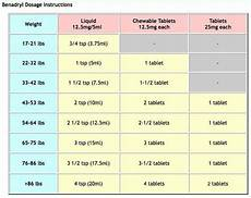 Benadryl For Dogs Dosage Chart Ml Benadryl For Dogs Usage And Dosage Pet Health