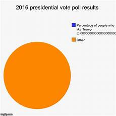 Poll Chart Maker 2016 Presidential Vote Poll Results Imgflip