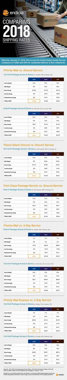 Usps Postage Rates 2018 Chart Comparing Shipping Rates In 2018 Fedex Vs Ups Vs Usps