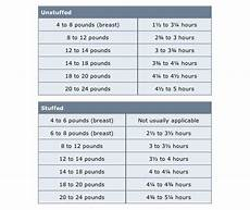 Turkey Convection Roasting Chart How Long To Cook A Turkey Per Pound Huffpost