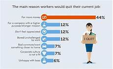 Reasons To Leave Job The 7 Reasons Employees Are Looking To Quit Their Jobs