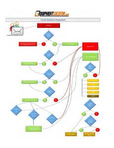 Email Chart Email Delivery Flow Chart By Tom Rowe Amp Associates Issuu