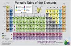 Colored Periodic Table Innovating Science Colored Periodic Tables Teaching