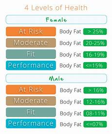 Forget Bmi Focus On Your Body Fat Percentage Mark Macdonald