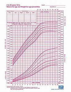 Growth Chart Girls Who Growth Charts For Infants Amp Children Who Approved