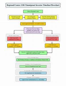 Tide Chart Application Eb 5 Step By Step Timelines Amp Flowcharts Klasko