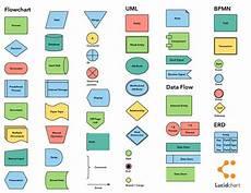 Flowchart Symbols Flowchart Symbols And Notation Cheat Sheet