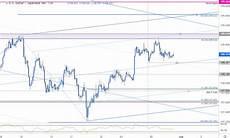 Japanese Yen Futures Chart Japanese Yen Price Chart Usd Jpy Breakout Trade Levels