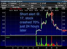 Tim Sykes Chart Patterns 5 Awesome Penny Stock Setups Timothy Sykes