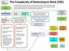 Social Security Disability Process Flow Chart Statement Of The Honorable David Weaver Associate