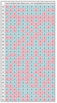 Chinese Of Baby Birth Chart Chinese Pregnancy Calendar