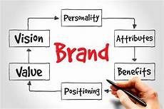 Branding Strategy Template Step By Step Brand Strategy Template Gill Solutions