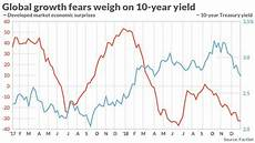 Canada 10 Year Bond Yield Chart This Chart Shows Slower Global Growth Is Dragging Down The