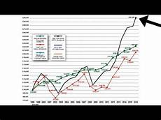 Equity Index Charts Review Of American Equity Index Annuity Reset Design Youtube
