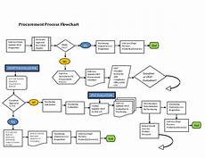 Procurement Flow Chart Example 12 Awesome Procurement Process Flow Chart Template Images