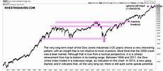 Dow Jones Long Term Chart Dow Jones Long Term Chart On 20 Years An Interesting
