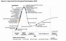 Gartner Chart Technology The 2015 Gartner Hype Cycle Chart Business Insider